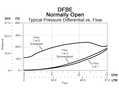 Performance Curve for DFBE: FLeX Series 2通, 2-stage, 电磁操作方向 锥阀 阀 带 逆流单向阀  - flow 2-1, 3000 psi (210 bar)