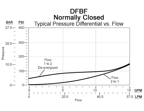 Performance Curve for DFBF: FLeX Series 2通, 2-stage, 电磁操作方向 锥阀 阀 带 逆流单向阀  - flow 2-1