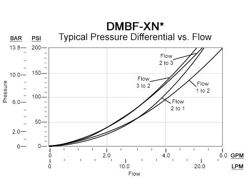 Performance Curve for DMBF: FLeX Series 3通, 电磁操作方向 滑阀 阀
