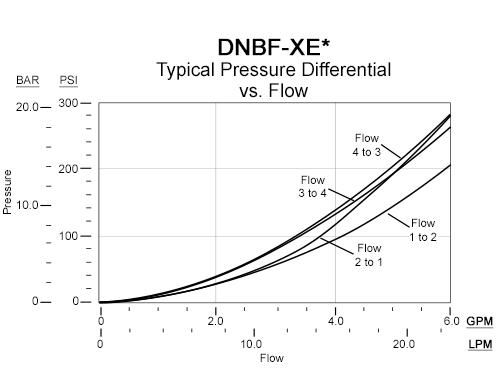 Performance Curve for DNBF: FLeX Series 4通, 2位, 电磁操作方向 滑阀 阀