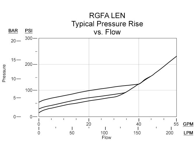 RGFA | Cartridges » Pressure Control » Relief | Sun Hydraulics
