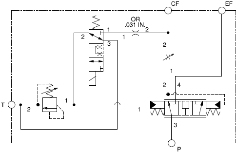 Solenoid-controlled priority bypass flow divider assembly