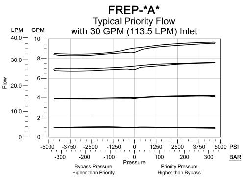 FREP的性能曲线:FLeX系列3通,直动式,电比例,连续/节流,优先流量控制阀