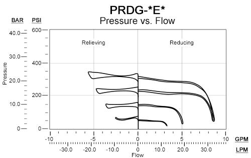 PRDG的性能曲线:电比例,直动式,减压/溢流阀(740系列)