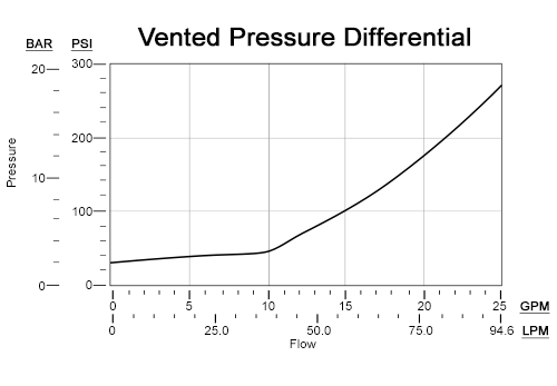 Performance Curve for RVCK: FLeX Series 2-stage, solenoid-operated 可调式 溢流 阀, normally vented