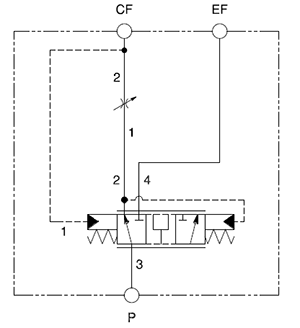 Priority bypass flow divider assembly