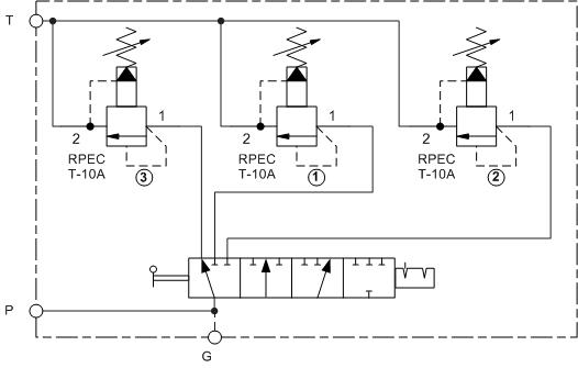 Triple limiteur de pression selector assemblage